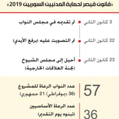 «قانون قيصر لحماية المدنيين السوريين 2019»
