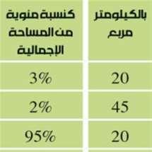 8% فقط من مساحة لبنان مبنية