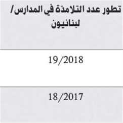 اللبنانيون يتناقصون: 23 في المئة هاجروا في السنوات العشر الماضية