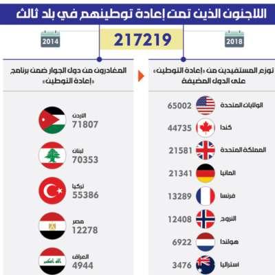 اللاجئون الذين تمت إعادة توطينهم في بلد ثالث