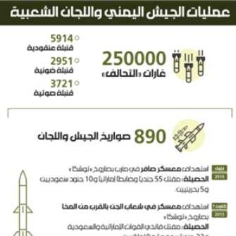 عمليات الجيش اليمني واللجان الشعبية