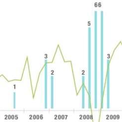 الإجهادات المالية في الاقتصادات الناشئة باتت أكثر تكراراً بعد الأزمة المالية