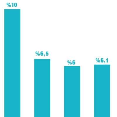 المخاطر تضاعف عائد سندات اليوروبوند