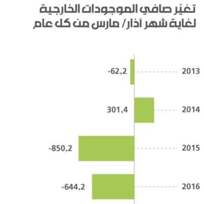 صافي الموجودات الخارجية يتراجع بملياري دولار في الفصل الأوّل من 2019