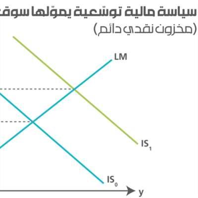 النظرية النقدية المعاصرة: مقدار الجرعة يحدِّد السمّ