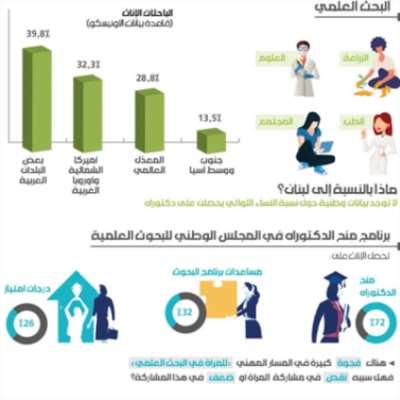 المساواة بين الجنسين مفتاح لبنان إلى «اقتصاد المعرفة»: الطاقة العلميّة للنساء مهدورة