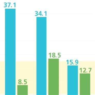 خطط الكهرباء: الطاقة المُتجدِّدة أقل كلفة من الوقود الأحفوري