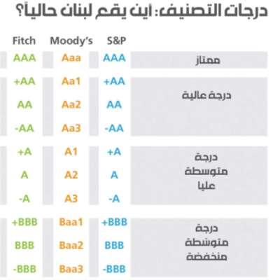 تخفيض التصنيف الائتماني للبنان: ممّ تخاف المصارف؟