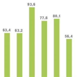 زيادة الإنفاق على الإيجارات في مقابل تجميد الاستثمار في الأبنية الحكومية