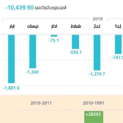 10.4 مليار دولار صافي الأموال الهاربة من لبنان في 12 شهراً