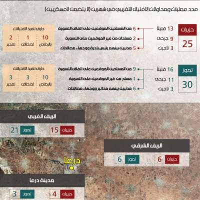 عدد عمليات ومحاولات الاغتيال التقريبي في شهرين (لا يتضمن العسكريين)