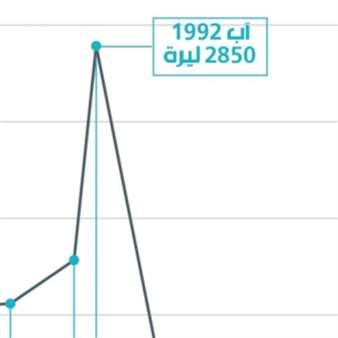 تطوّر سعر صرف الليرة (1953-2019)