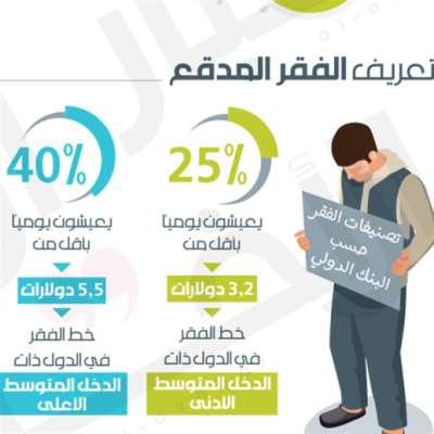الفقر يجتاح العالم: 3 ملايين في لبنان