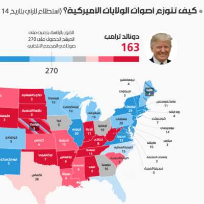 كيف تتوزّع أصوات الولايات الأميركية؟