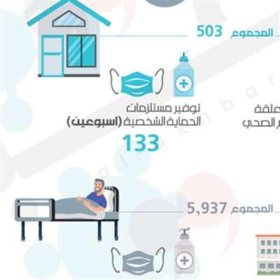 فاتورة الوباء في لبنان: 21 مليون دولار استشفاء و24 مليوناً تعافياً منزلياً