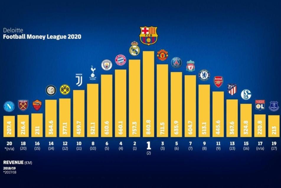 برشلونة يتربع على صدارة «أغنى الأندية»