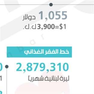 4.1 ملايين ليرة شهرياً= أسرة فقيرة