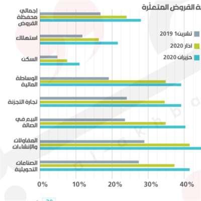 مجزرة قروض السكن: 11.5% تعثّر