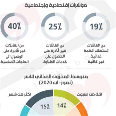 الـ NGOs تُعيل 23% من الأُسر