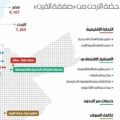 حصّة الأردن من «صفقة القرن»