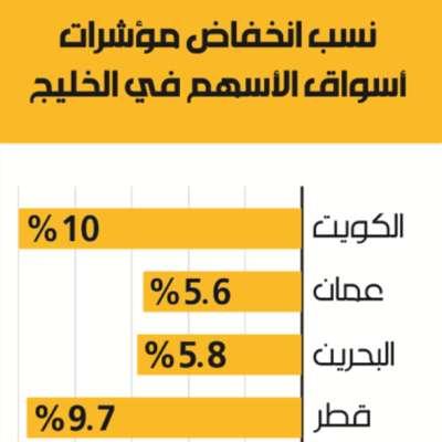 نسب إنخفاض مؤشرات أسواق الأسهم في الخليج