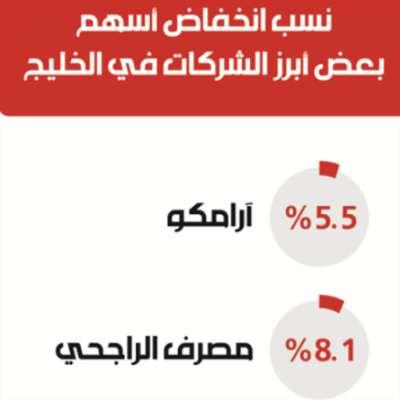 نسب إنخفاض أسهم بعض أبرز الشركات في الخليج