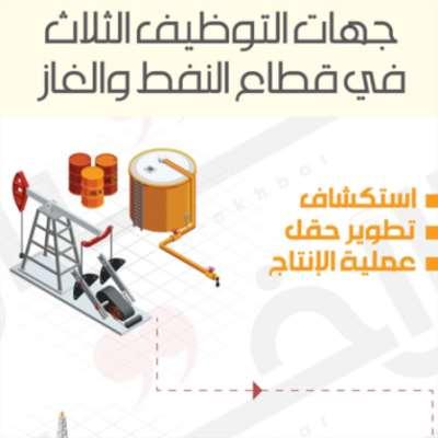 80% وظائف للبنانيين في قطاع النفط والغاز: حقيقة أم زبائنية؟