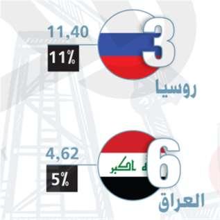 نهاية توافق فيينا: السعودية تلعب ورقتها النفطية الأخيرة ضدّ  روسيا والولايات المتّحدة