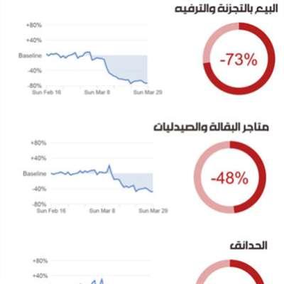 رصد «غوغل» لتحرّكات المُقيمين في لبنان: نسبة ارتياد أماكن العمل انخفضت 40% فقط