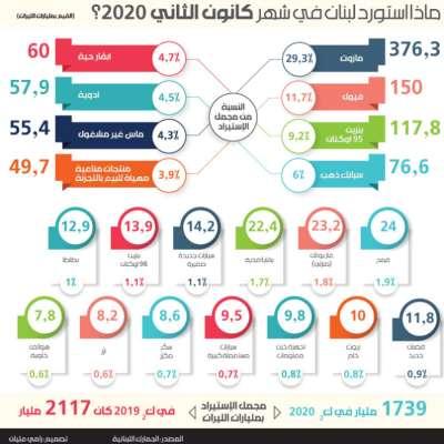 18% تراجع الإستيراد في 2020: نهاية الترف اللبناني