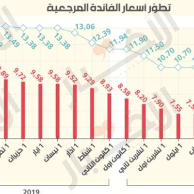 أسعار الفائدة المرجعية: أداة لـ«تشليح» المقترضين