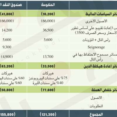 لبنان يطلب 10 مليارات دولار من صندوق  النقد: مفاوضات الذلّ