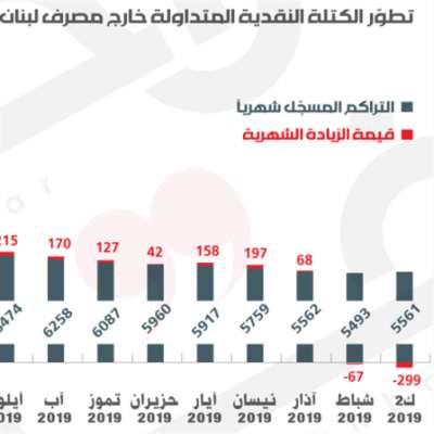 مصرف لبنان  يفلت التضخّم