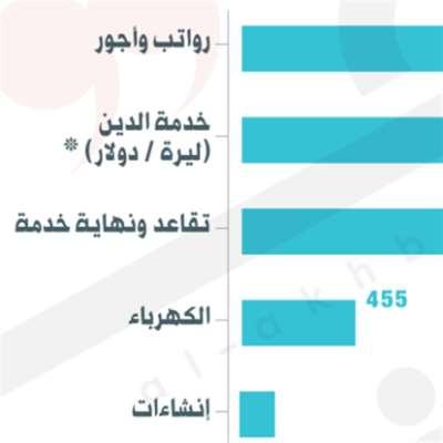 %42.6 خدمة الدين من الإيرادات