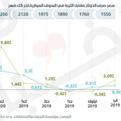نوبات التضخّم في لبنان: مرتفع أم مفرط؟