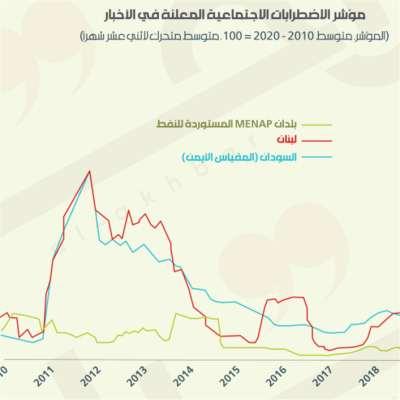 هل يغرق لبنان في «الاضطرابات الاجتماعية»؟