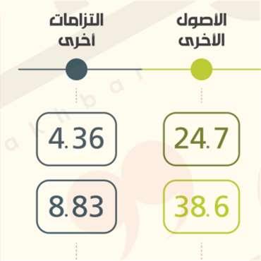 «المركزيّ» يبدّد 6.48 مليارات دولار