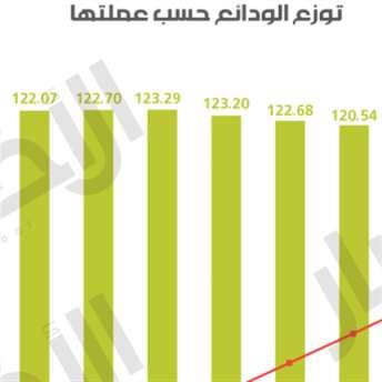 79.9% دولرة الودائع في نهاية أيار 2020