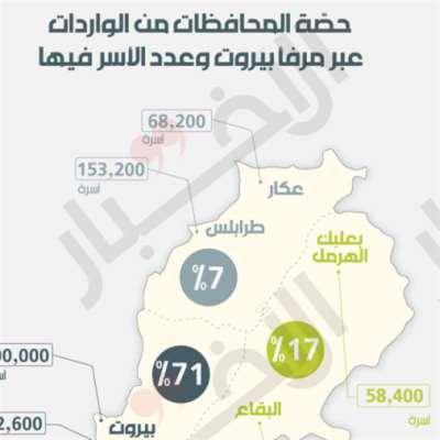 أيّ مستقبل لمرفأ بيروت؟