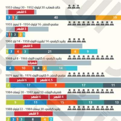 لبنان بحاجة لحكومة مستقلّة بصلاحيات تشريعية