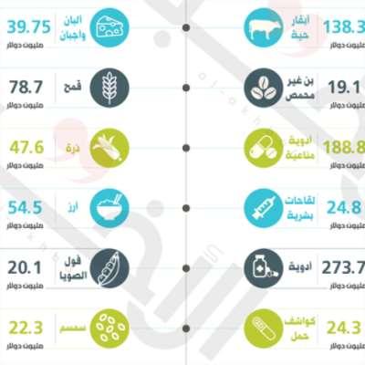 5.2 مليار دولار: قيمة مستوردات لبنان في الأشهر  الستة الأولى من 2020