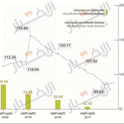 لبنان بحاجة إلى مصارف لا «صندوقجية»