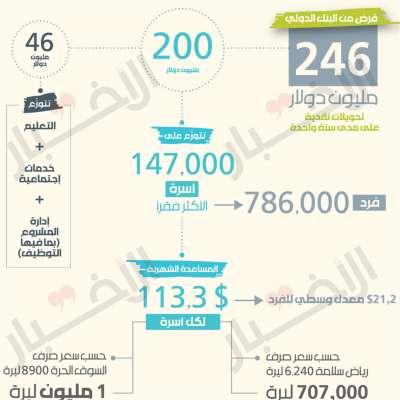 لبنان يقترض الدولارات... سلامة يشفطها