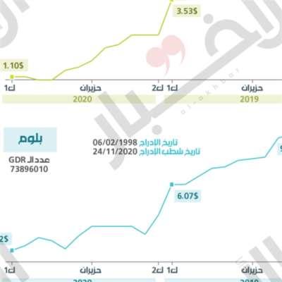 مصارف لبنان تهرب من «الشفافيّة»