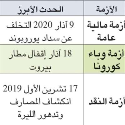 اقتصاد لبنان 2021: وطن يواجه تنيناً بأربعة رؤوس
