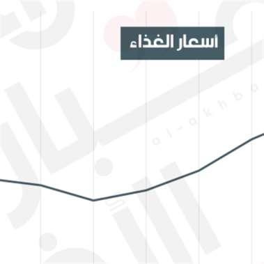 أسعار الغذاء تقفز 10.5% في 2020