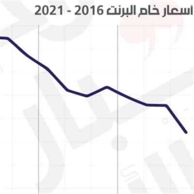 75 دولاراً للبرميل، هل يكفي السعودية؟ النفط مقابل الوباء