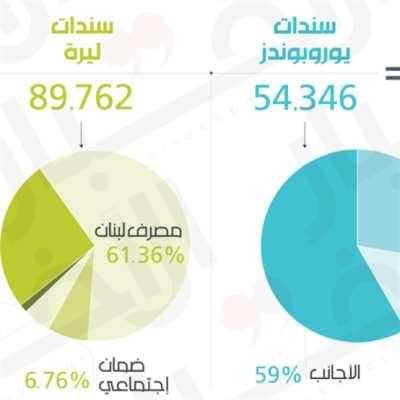 سيناريوهات نسبة الدين العام إلى الناتج المحلي