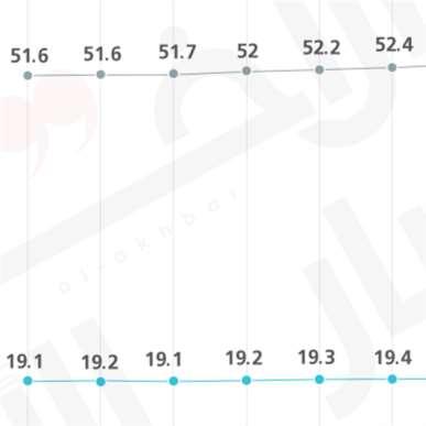 تطوّر اللامساواة في الدخل حول العالم (2006 - 2019)