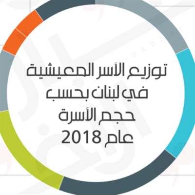 الهجرة تتزامن مع زيادة في كبار السنّ وتناقص عدد الأطفال: المجتمع اللبناني يتحوّل نحو الشيخوخة